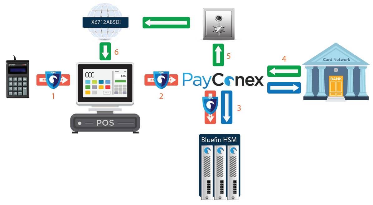 PayConex Flow